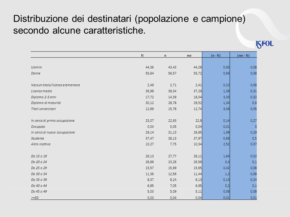 Distribuzione dei destinatari (popolazione e campione) secondo alcune caratteristiche.