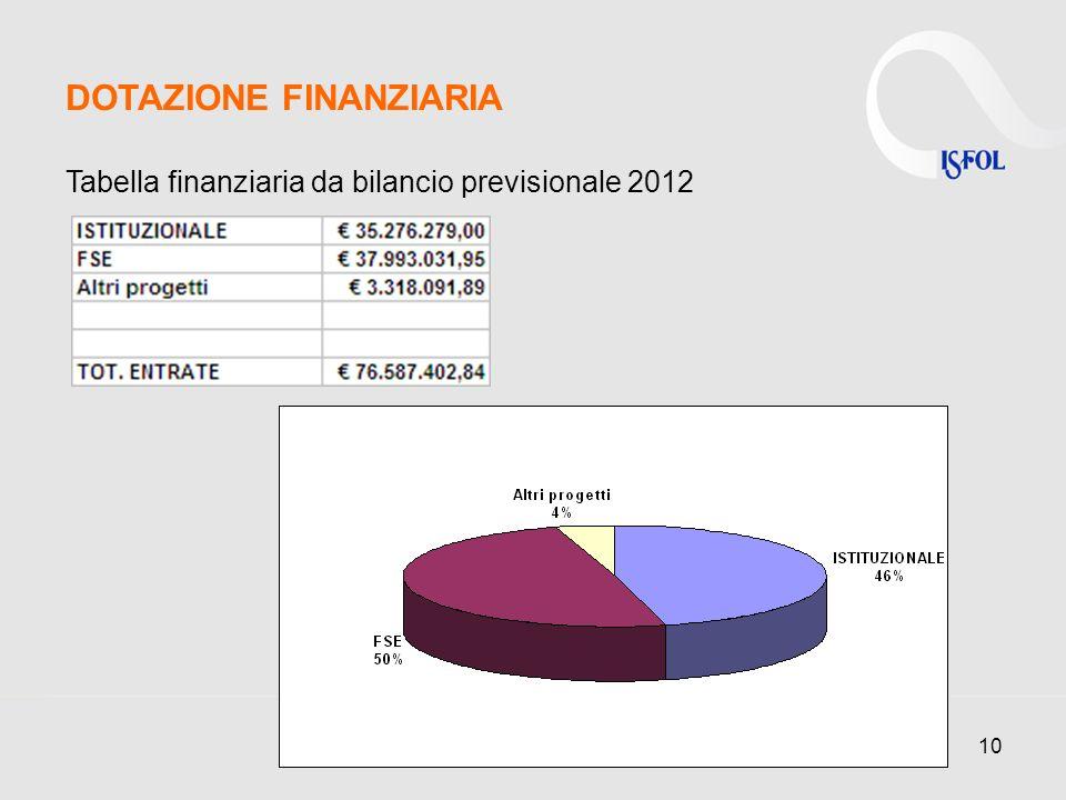 10 DOTAZIONE FINANZIARIA Tabella finanziaria da bilancio previsionale 2012