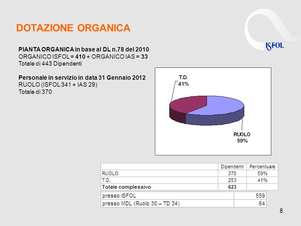 8 DOTAZIONE ORGANICA PIANTA ORGANICA in base al DL n.78 del 2010 ORGANICO ISFOL = 410 + ORGANICO IAS = 33 Totale di 443 Dipendenti Personale in servizio in data 31 Gennaio 2012 RUOLO (ISFOL 341 + IAS 29) Totale di 370