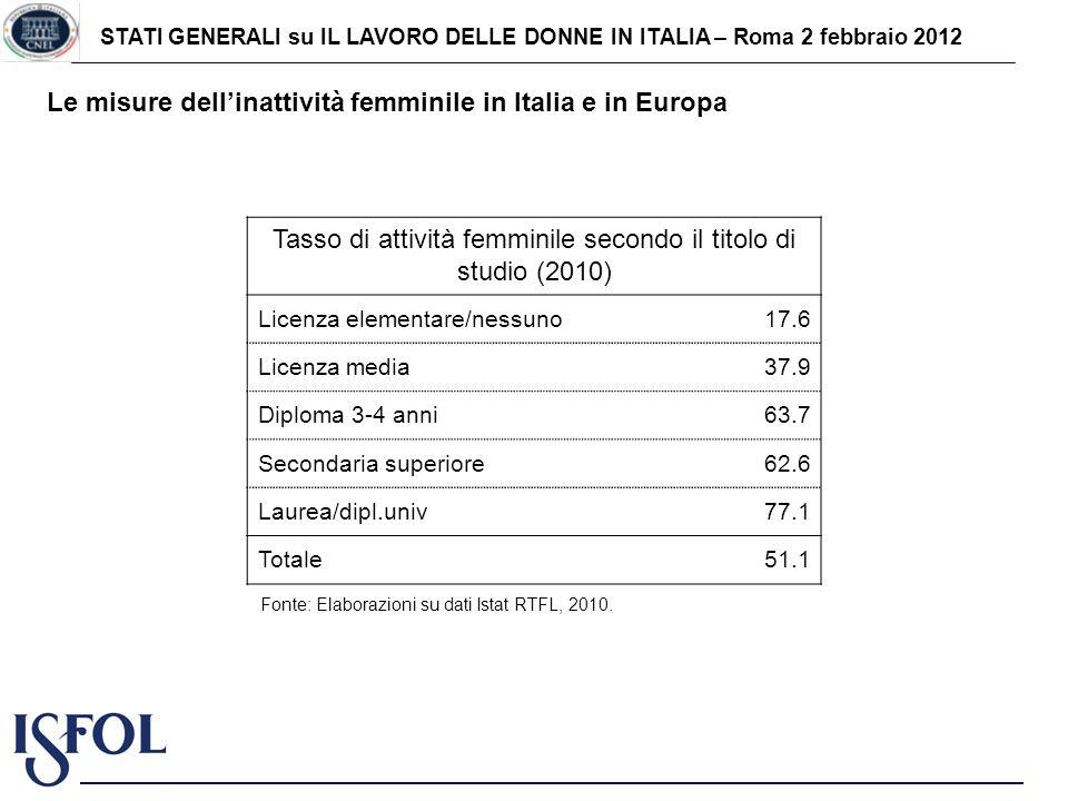STATI GENERALI su IL LAVORO DELLE DONNE IN ITALIA – Roma 2 febbraio 2012 Le misure dellinattività femminile in Italia e in Europa Tasso di attività femminile secondo il titolo di studio (2010) Licenza elementare/nessuno17.6 Licenza media37.9 Diploma 3-4 anni63.7 Secondaria superiore62.6 Laurea/dipl.univ77.1 Totale51.1 Fonte: Elaborazioni su dati Istat RTFL, 2010.