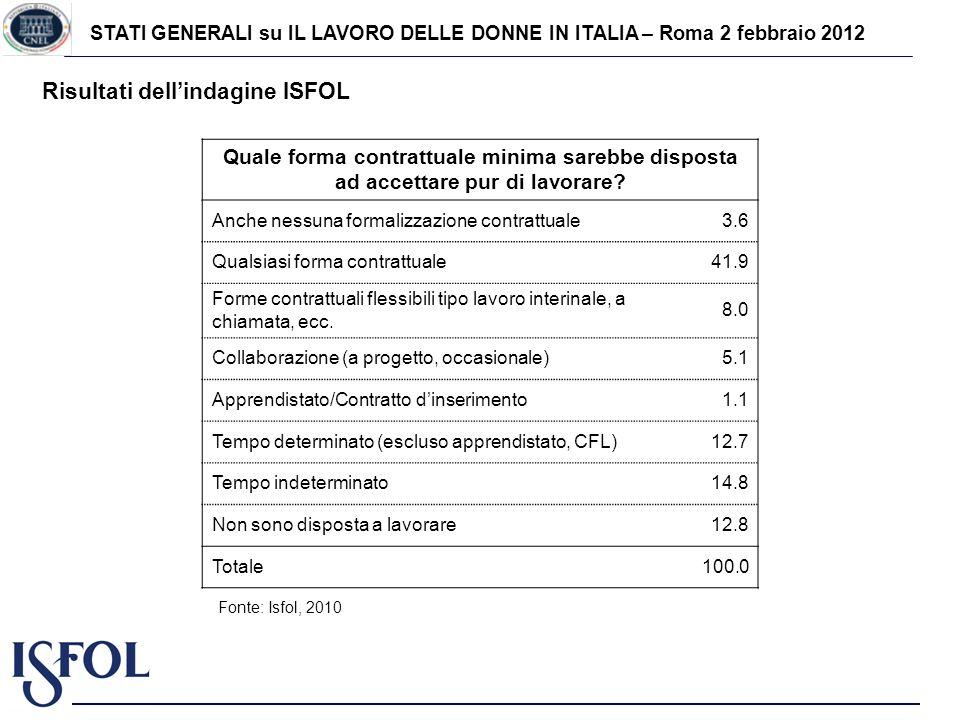 STATI GENERALI su IL LAVORO DELLE DONNE IN ITALIA – Roma 2 febbraio 2012 Risultati dellindagine ISFOL Quale forma contrattuale minima sarebbe disposta ad accettare pur di lavorare.