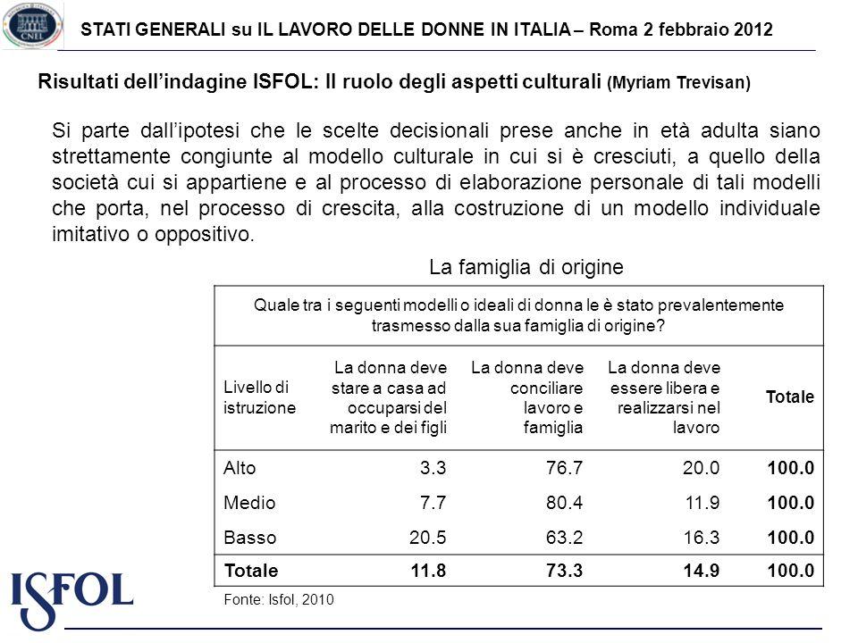 STATI GENERALI su IL LAVORO DELLE DONNE IN ITALIA – Roma 2 febbraio 2012 Risultati dellindagine ISFOL: Il ruolo degli aspetti culturali (Myriam Trevis