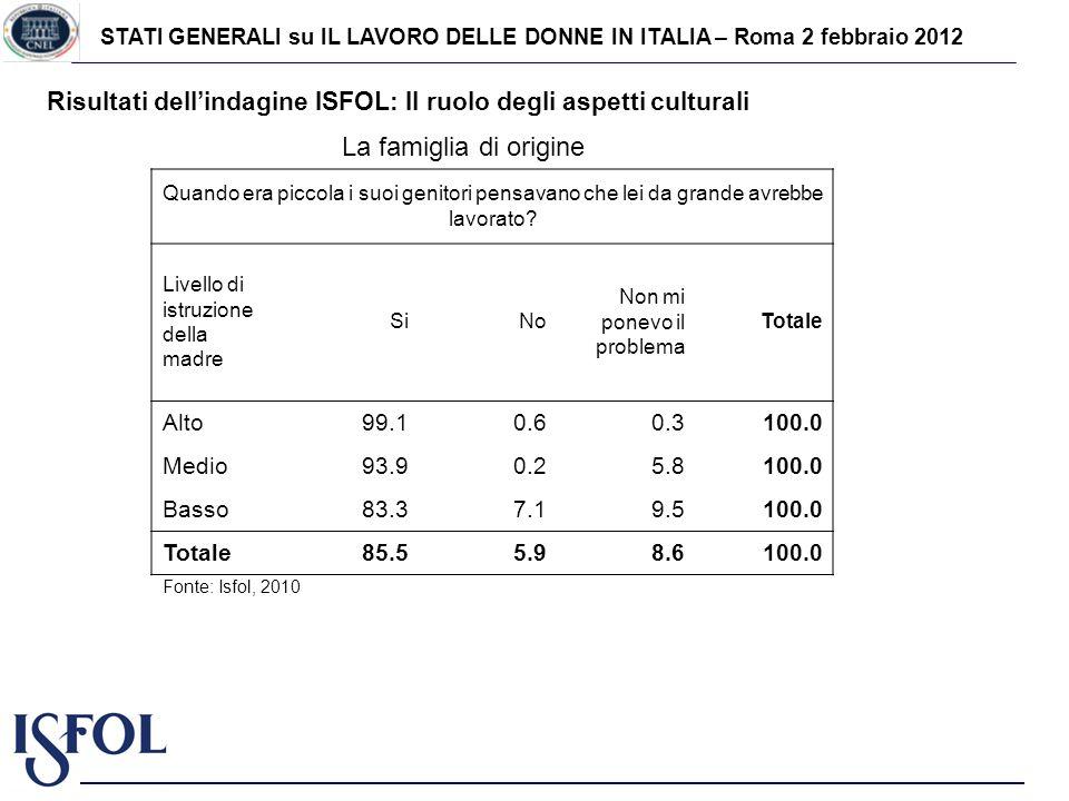STATI GENERALI su IL LAVORO DELLE DONNE IN ITALIA – Roma 2 febbraio 2012 Risultati dellindagine ISFOL: Il ruolo degli aspetti culturali La famiglia di
