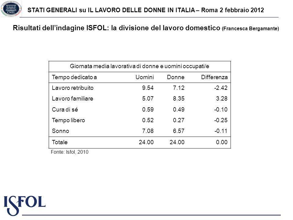 STATI GENERALI su IL LAVORO DELLE DONNE IN ITALIA – Roma 2 febbraio 2012 Risultati dellindagine ISFOL: la divisione del lavoro domestico (Francesca Be