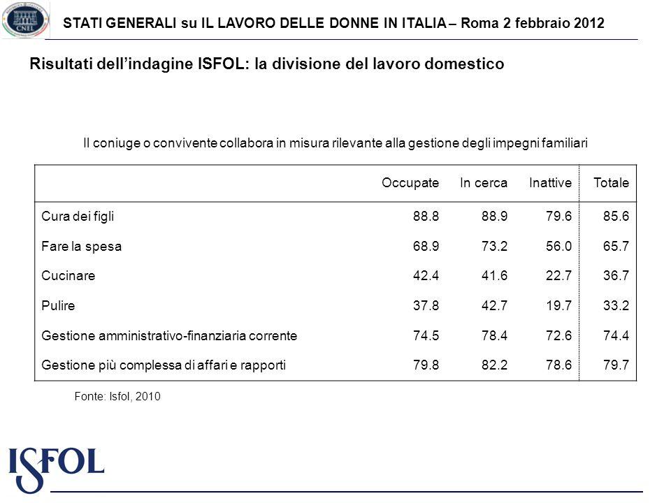 STATI GENERALI su IL LAVORO DELLE DONNE IN ITALIA – Roma 2 febbraio 2012 Risultati dellindagine ISFOL: la divisione del lavoro domestico Fonte: Isfol, 2010 Il coniuge o convivente collabora in misura rilevante alla gestione degli impegni familiari OccupateIn cercaInattiveTotale Cura dei figli88.888.979.685.6 Fare la spesa68.973.256.065.7 Cucinare42.441.622.736.7 Pulire37.842.719.733.2 Gestione amministrativo-finanziaria corrente74.578.472.674.4 Gestione più complessa di affari e rapporti79.882.278.679.7
