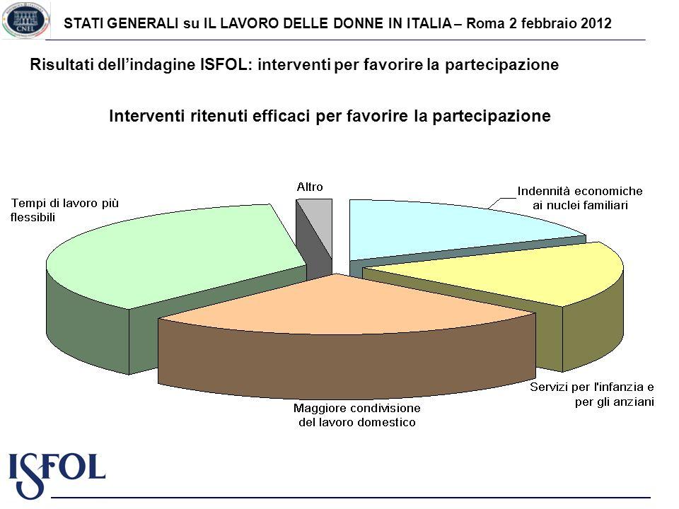 STATI GENERALI su IL LAVORO DELLE DONNE IN ITALIA – Roma 2 febbraio 2012 Risultati dellindagine ISFOL: interventi per favorire la partecipazione Fonte