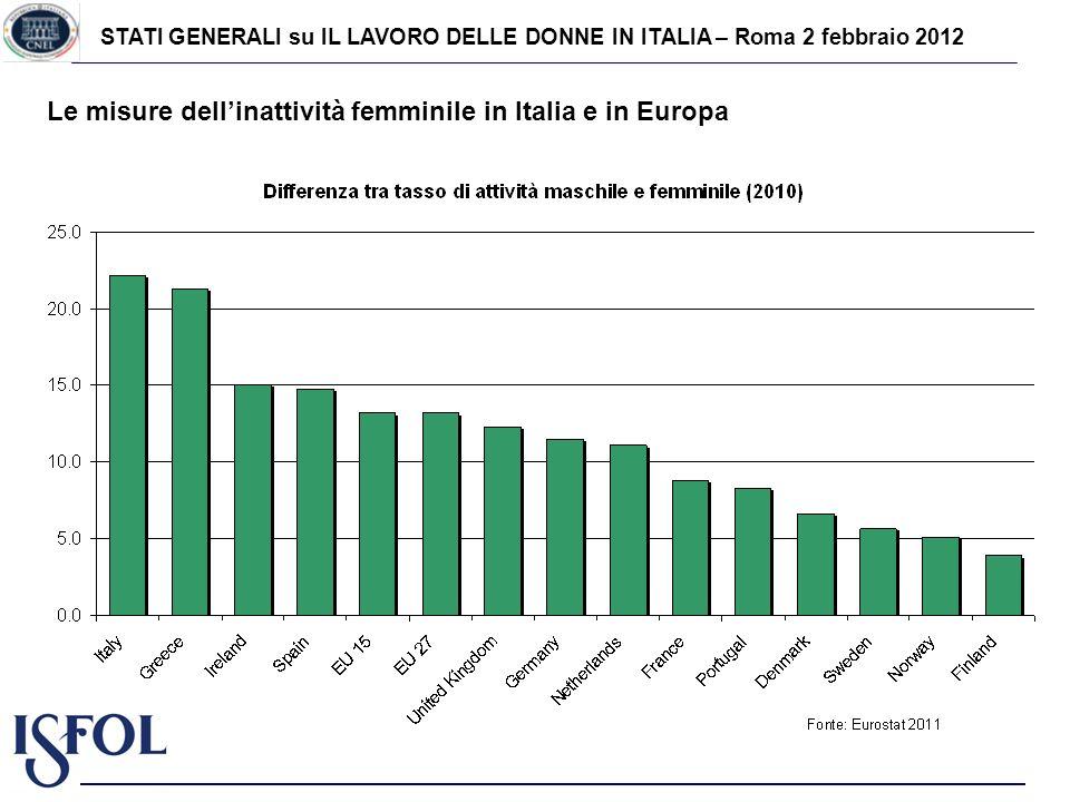 STATI GENERALI su IL LAVORO DELLE DONNE IN ITALIA – Roma 2 febbraio 2012 Le misure dellinattività femminile in Italia e in Europa
