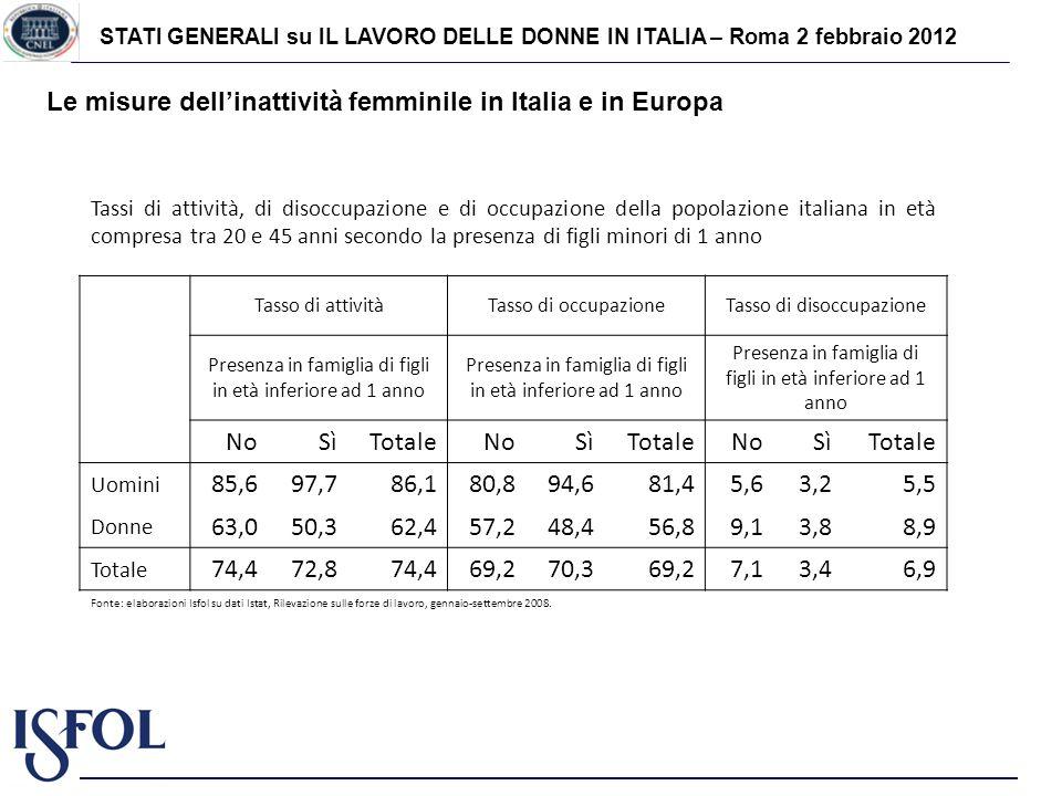 STATI GENERALI su IL LAVORO DELLE DONNE IN ITALIA – Roma 2 febbraio 2012 Le misure dellinattività femminile in Italia e in Europa Tassi di attività, d
