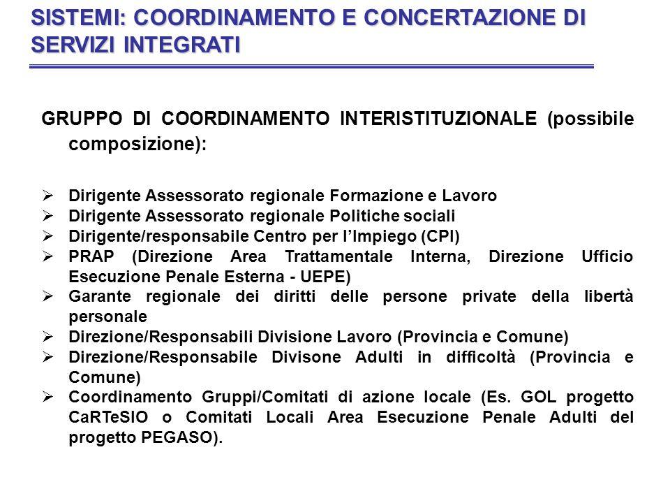 GRUPPO DI COORDINAMENTO INTERISTITUZIONALE (possibile composizione): Dirigente Assessorato regionale Formazione e Lavoro Dirigente Assessorato regiona
