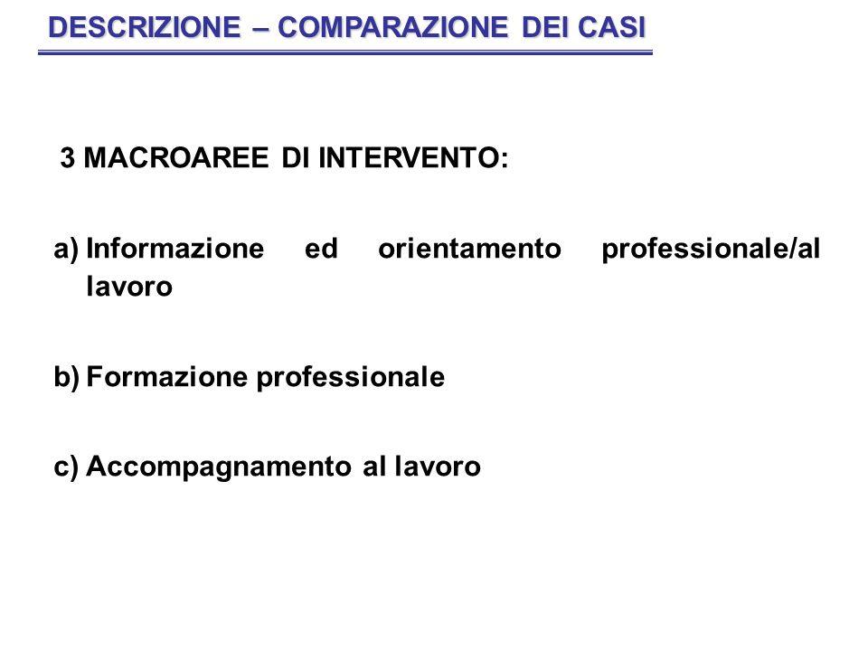 3 MACROAREE DI INTERVENTO: a)Informazione ed orientamento professionale/al lavoro b)Formazione professionale c)Accompagnamento al lavoro DESCRIZIONE –