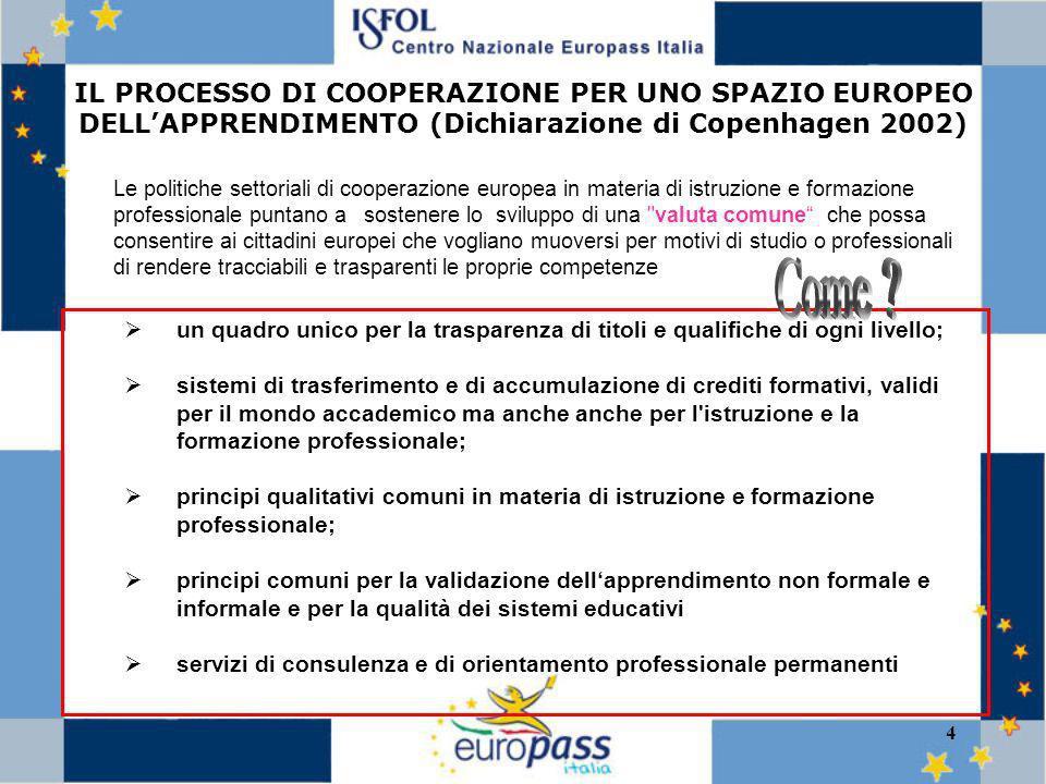 5 EUROPASS Dispositivo di trasparenza per la mobilità (Decisione 15/12/2004) Competenze chiave - Key competencies (Raccomandazione 18/12/2006) Quadro Europeo dei titoli e delle qualifiche per lapprendimento permanente - EQF (Raccomandazione EQF 23/4/2008) Sistema di Crediti - ECVET (Raccomandazione 18/9/2009) Quadro Europeo Qualità (EQARF) ESCO European Skills, Competencies and Occupations taxonomy (Comunicazione 18/12/2008) Le tappe salienti di un lungo processo – strumenti