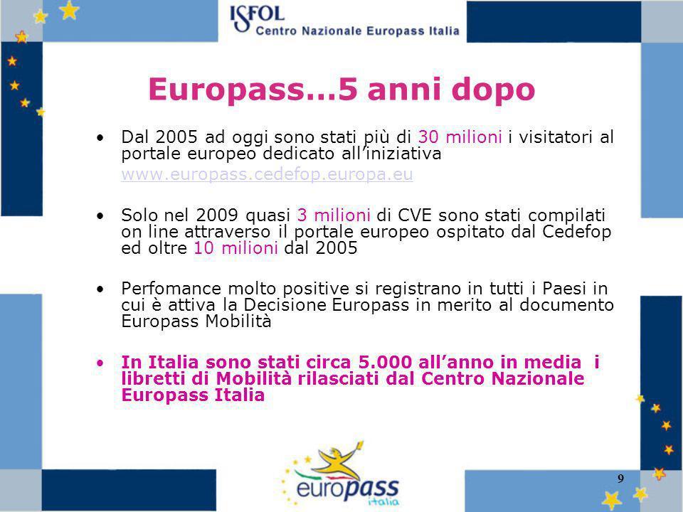 9 Europass…5 anni dopo Dal 2005 ad oggi sono stati più di 30 milioni i visitatori al portale europeo dedicato alliniziativa www.europass.cedefop.europa.eu Solo nel 2009 quasi 3 milioni di CVE sono stati compilati on line attraverso il portale europeo ospitato dal Cedefop ed oltre 10 milioni dal 2005 Perfomance molto positive si registrano in tutti i Paesi in cui è attiva la Decisione Europass in merito al documento Europass Mobilità In Italia sono stati circa 5.000 allanno in media i libretti di Mobilità rilasciati dal Centro Nazionale Europass Italia