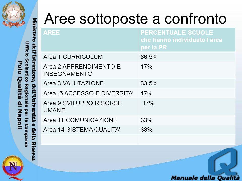 Aree sottoposte a confronto AREEPERCENTUALE SCUOLE che hanno individuato larea per la PR Area 1 CURRICULUM66,5% Area 2 APPRENDIMENTO E INSEGNAMENTO 17% Area 3 VALUTAZIONE33,5% Area 5 ACCESSO E DIVERSITA17% Area 9 SVILUPPO RISORSE UMANE 17% Area 11 COMUNICAZIONE33% Area 14 SISTEMA QUALITA33%
