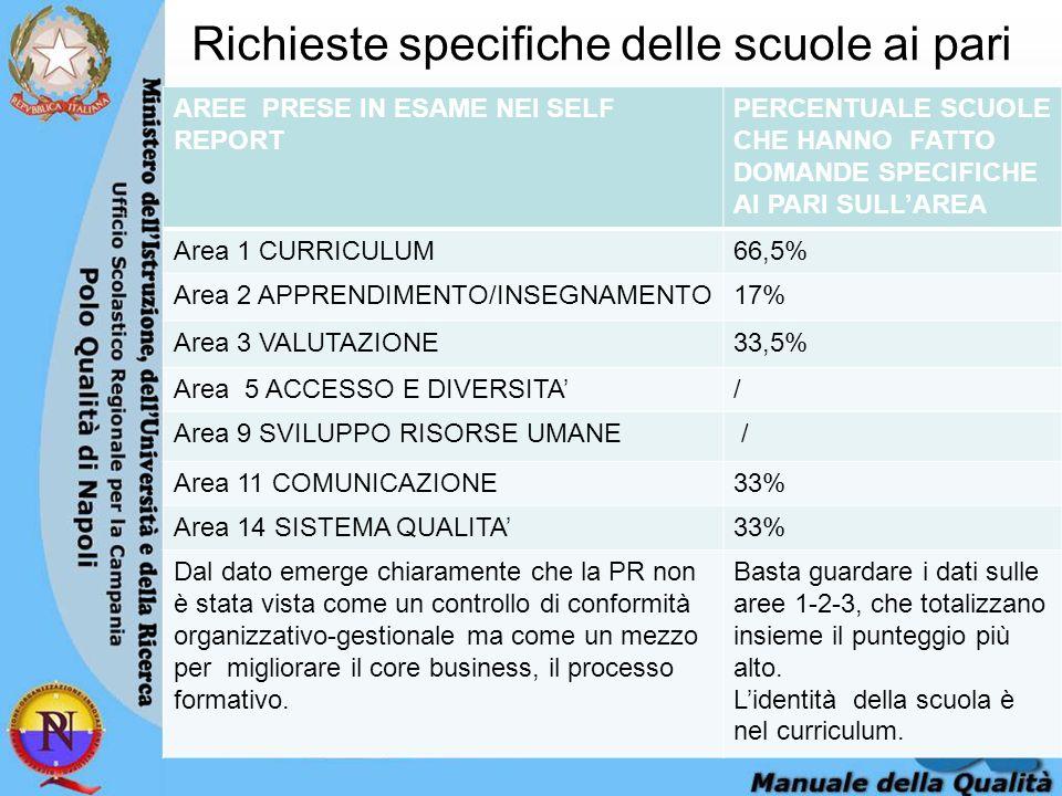 Richieste specifiche delle scuole ai pari AREE PRESE IN ESAME NEI SELF REPORT PERCENTUALE SCUOLE CHE HANNO FATTO DOMANDE SPECIFICHE AI PARI SULLAREA Area 1 CURRICULUM66,5% Area 2 APPRENDIMENTO/INSEGNAMENTO17% Area 3 VALUTAZIONE33,5% Area 5 ACCESSO E DIVERSITA/ Area 9 SVILUPPO RISORSE UMANE / Area 11 COMUNICAZIONE33% Area 14 SISTEMA QUALITA33% Dal dato emerge chiaramente che la PR non è stata vista come un controllo di conformità organizzativo-gestionale ma come un mezzo per migliorare il core business, il processo formativo.