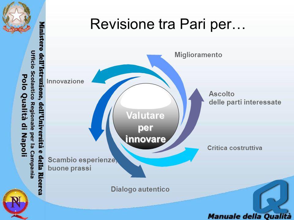 Revisione tra Pari per… Critica costruttiva Ascolto delle parti interessate Innovazione Scambio esperienze, buone prassi Dialogo autentico Miglioramento Valutare per innovare