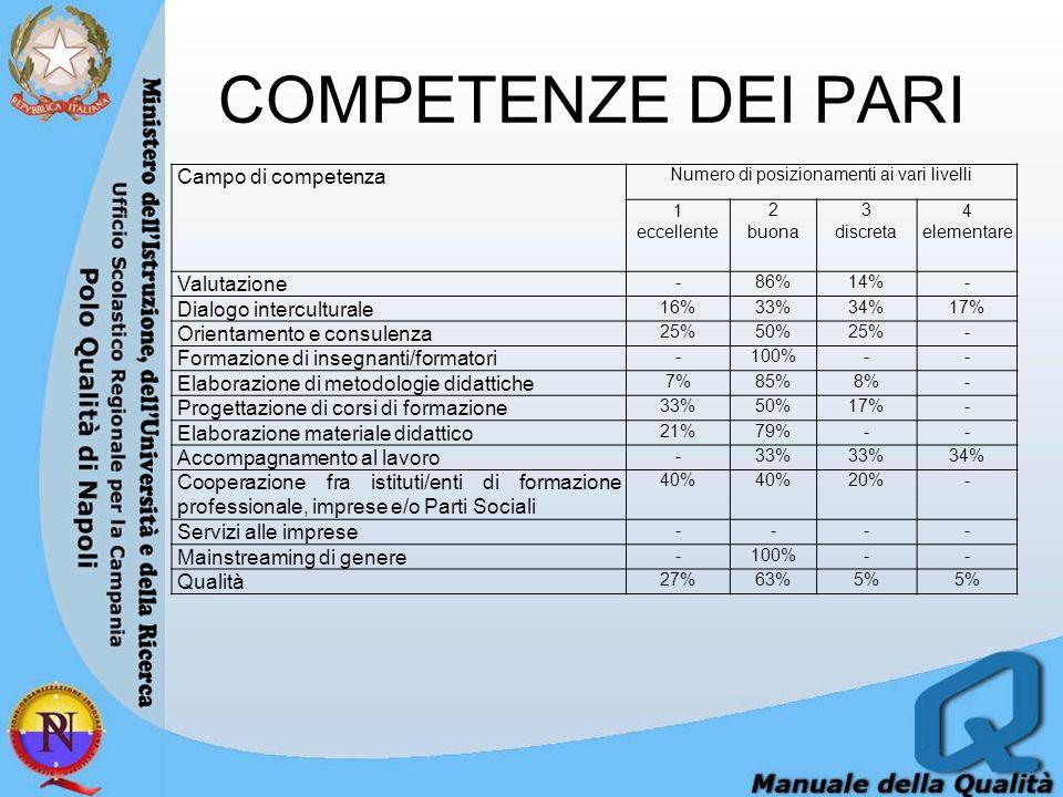 COMPETENZE DEI PARI Campo di competenza Numero di posizionamenti ai vari livelli 1 eccellente 2 buona 3 discreta 4 elementare Valutazione -86%14%- Dialogo interculturale 16%33%34%17% Orientamento e consulenza 25%50%25%- Formazione di insegnanti/formatori -100%-- Elaborazione di metodologie didattiche 7%85%8%- Progettazione di corsi di formazione 33%50%17%- Elaborazione materiale didattico 21%79%-- Accompagnamento al lavoro -33% 34% Cooperazione fra istituti/enti di formazione professionale, imprese e/o Parti Sociali 40% 20%- Servizi alle imprese ---- Mainstreaming di genere -100%-- Qualità 27%63%5%