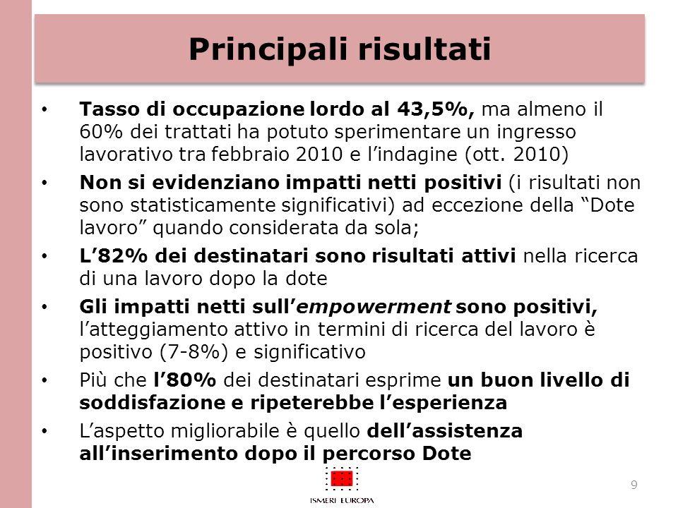 Principali risultati Tasso di occupazione lordo al 43,5%, ma almeno il 60% dei trattati ha potuto sperimentare un ingresso lavorativo tra febbraio 2010 e lindagine (ott.