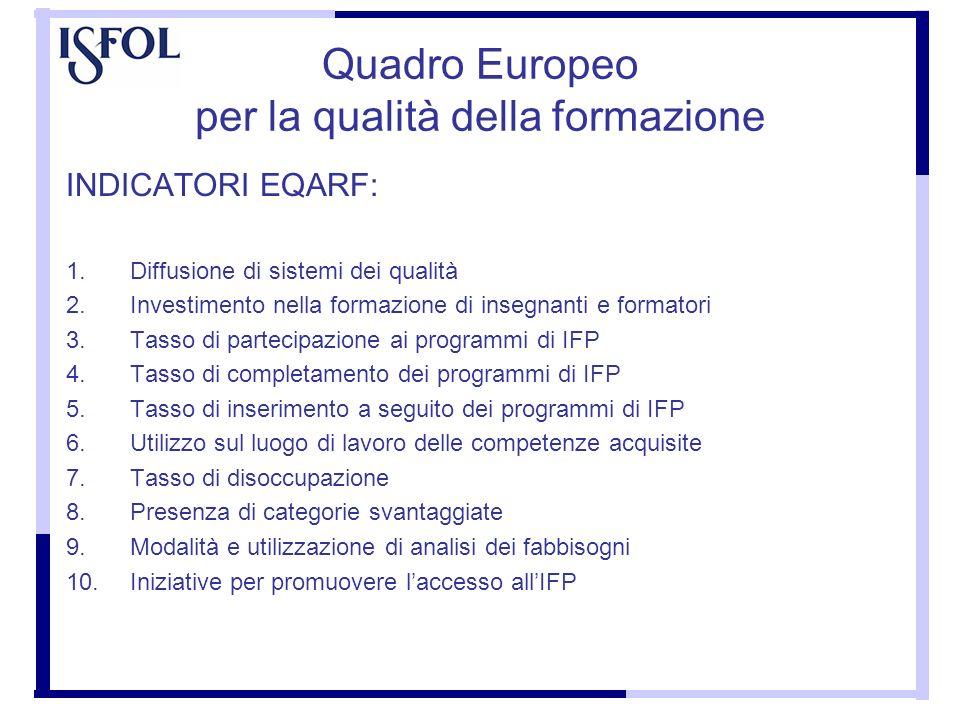 Quadro Europeo per la qualità della formazione INDICATORI EQARF: 1.Diffusione di sistemi dei qualità 2.Investimento nella formazione di insegnanti e f