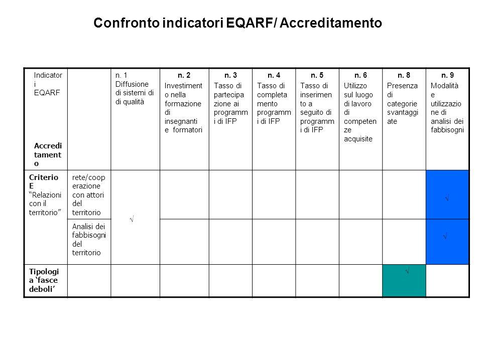 Indicator i EQARF Accredi tament o n. 1 Diffusione di sistemi di di qualità n. 2 Investiment o nella formazione di insegnanti e formatori n. 3 Tasso d