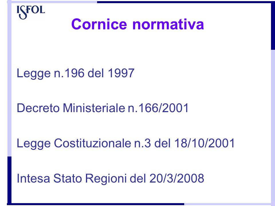 Cornice normativa Legge n.196 del 1997 Decreto Ministeriale n.166/2001 Legge Costituzionale n.3 del 18/10/2001 Intesa Stato Regioni del 20/3/2008