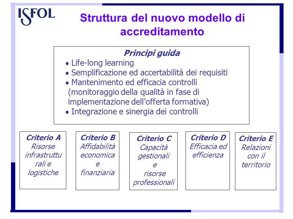 Struttura del nuovo modello di accreditamento Principi guida Life-long learning Semplificazione ed accertabilità dei requisiti Mantenimento ed efficac