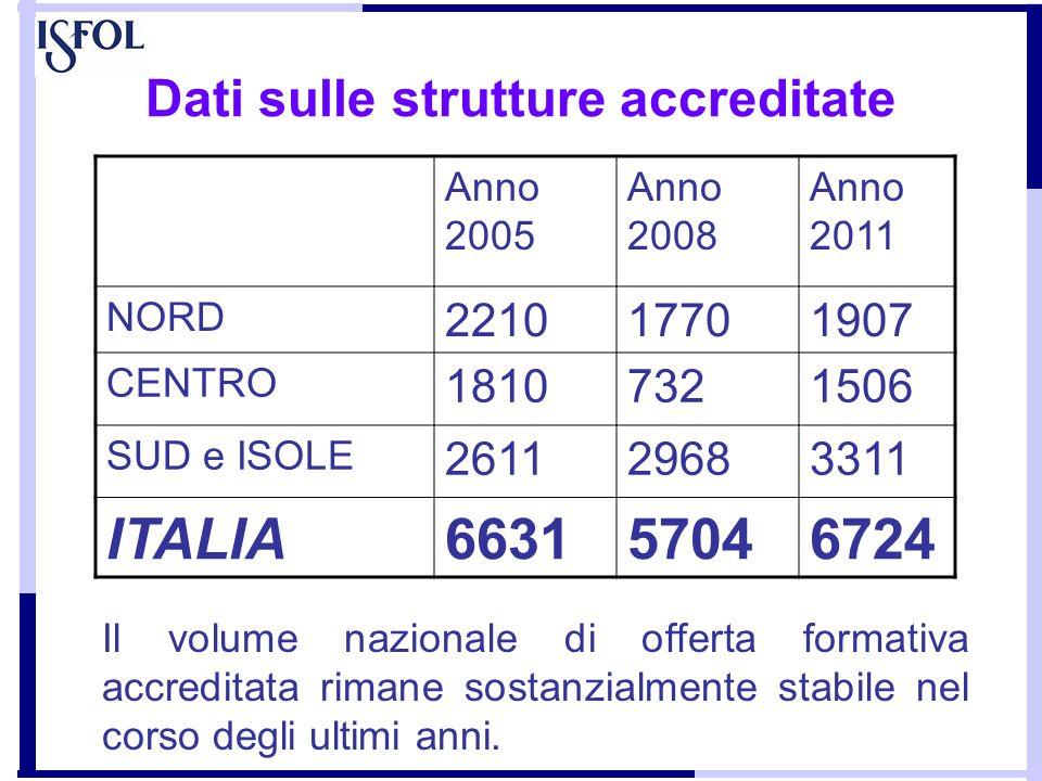 Dati sulle strutture accreditate Il volume nazionale di offerta formativa accreditata rimane sostanzialmente stabile nel corso degli ultimi anni. Anno