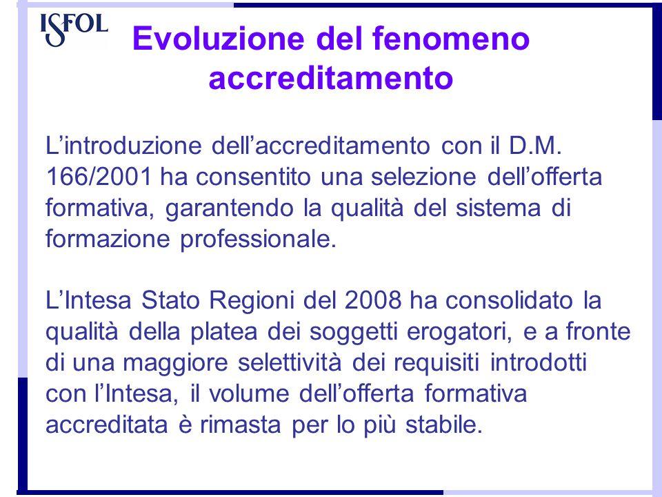 Evoluzione del fenomeno accreditamento Lintroduzione dellaccreditamento con il D.M. 166/2001 ha consentito una selezione dellofferta formativa, garant