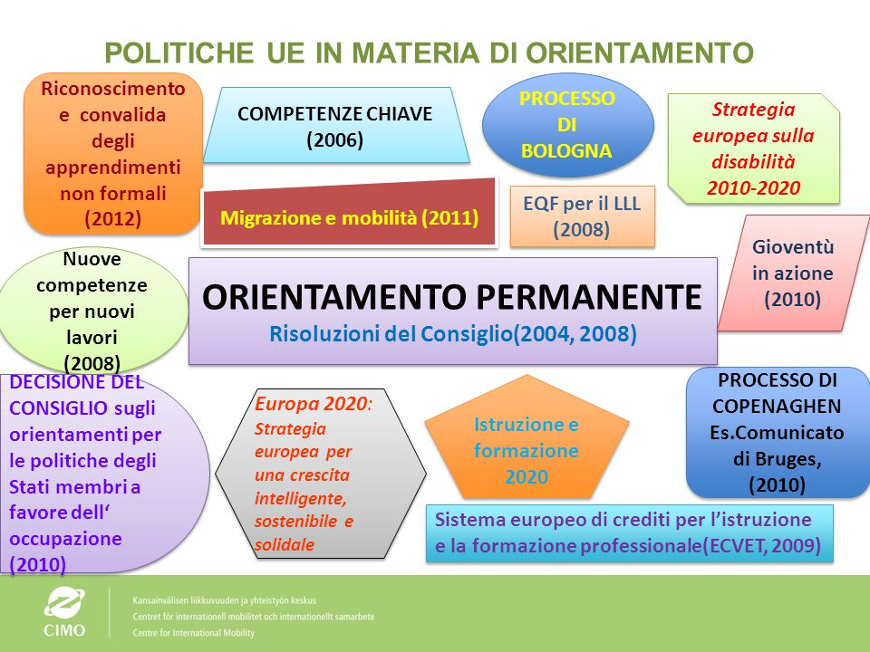 Rapporto orientamento – Le sfide future alla luce del nuovo mercato del lavoro Rome, 25 October 2012 Lifelong guidance supporting better labour market integration in Europe Mr Mika Launikari Centre for International Mobility CIMO Euroguidance Finland