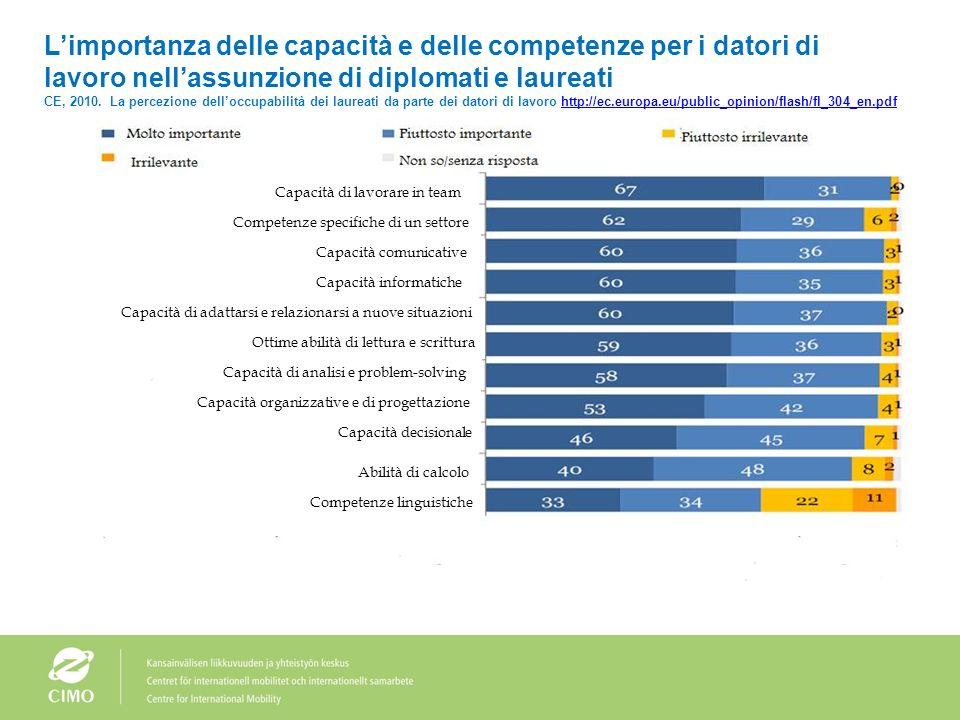 Obiettivi UE sulloccupabilità dei diplomati e dei laureati Entro il 2020, il tasso di occupazione di diplomati e laureati* (20-34 anni) diplomatisi o