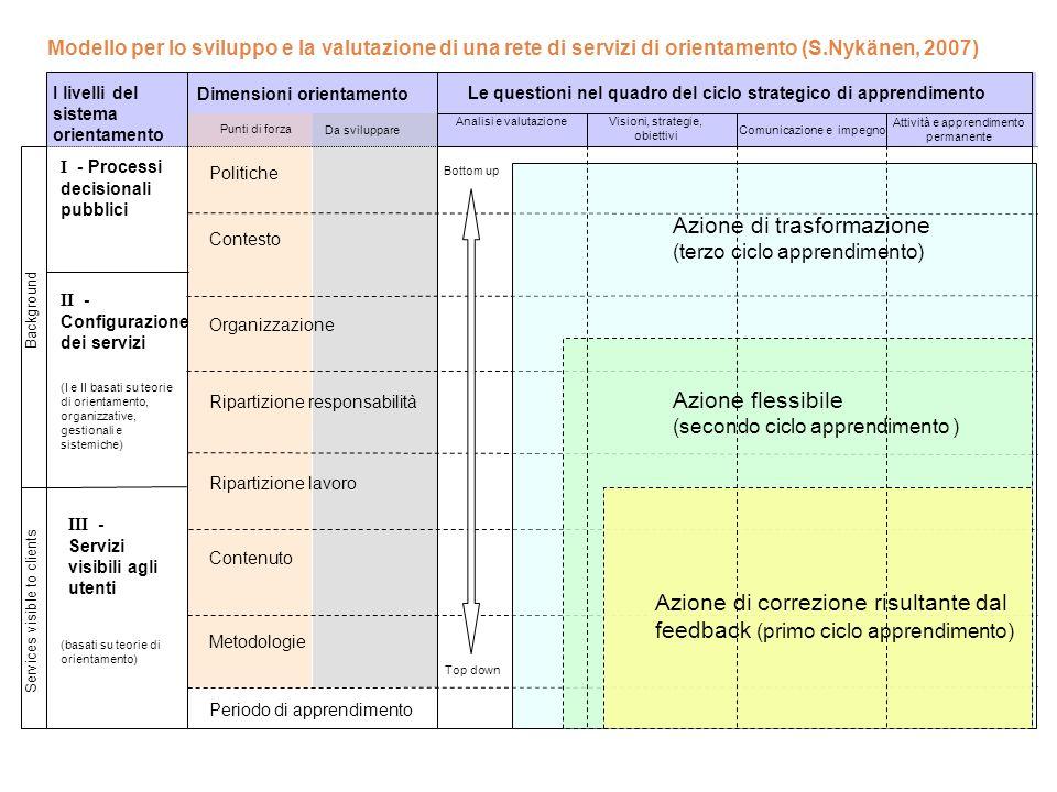 RAPPORTO ITALIANO SULLORIENTAMENTO 2011 Sfide e obiettivi per un nuovo mercato del lavoro RIFLESSIONI E OSSERVAZIONI COORDINAMENTO E COOPERAZIONE Inte
