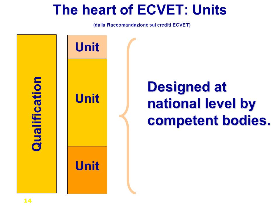 Qualification Unit The heart of ECVET: Units (dalla Raccomandazione sui crediti ECVET) Designed at national level by competent bodies.