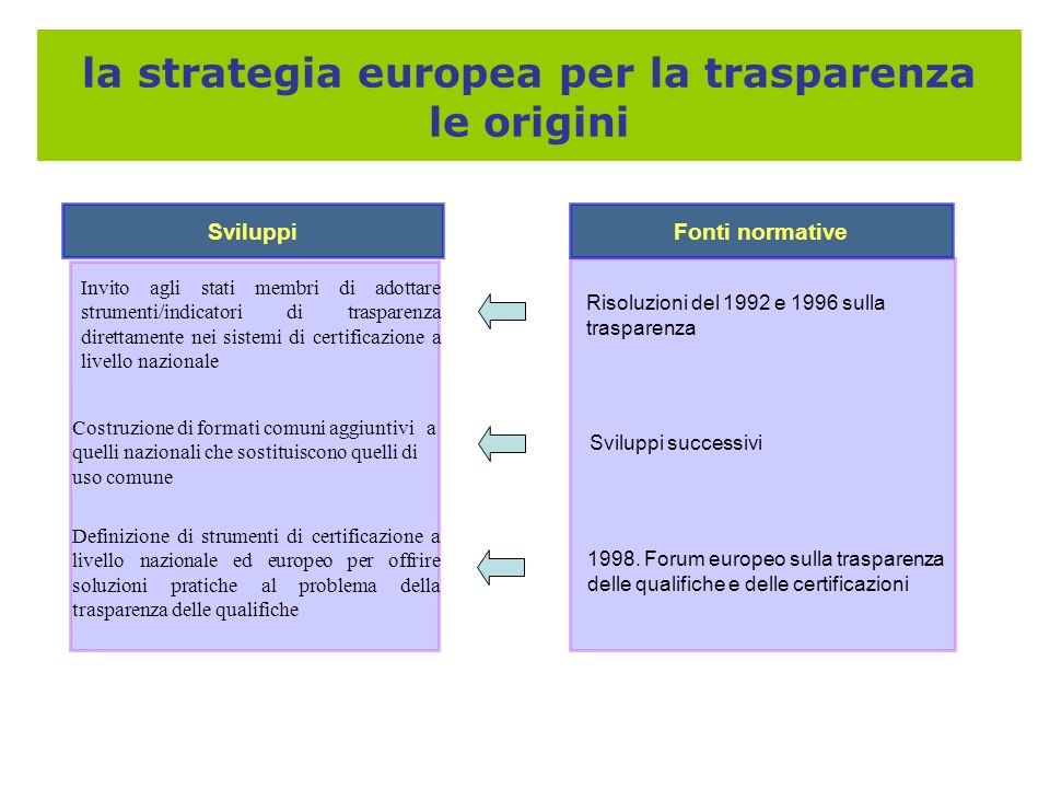 la strategia europea per la trasparenza le origini Sviluppi Fonti normative Sviluppi successivi 1998. Forum europeo sulla trasparenza delle qualifiche