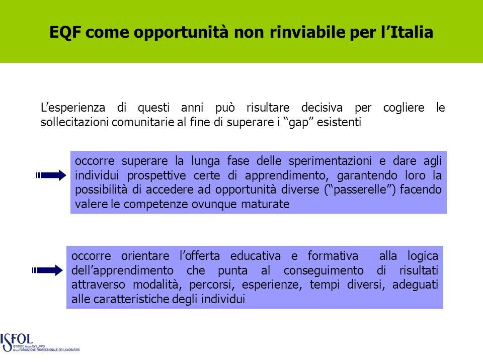 EQF come opportunità non rinviabile per lItalia Lesperienza di questi anni può risultare decisiva per cogliere le sollecitazioni comunitarie al fine d