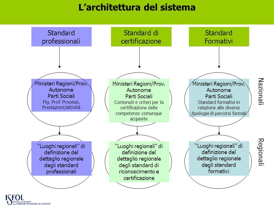 Standard professionali Standard di certificazione Standard Formativi Nazionali Regionali Ministeri Regioni/Prov. Autonome Parti Sociali Fig. Prof. Pro