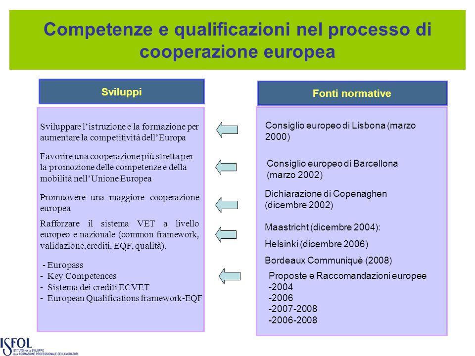 Competenze e qualificazioni nel processo di cooperazione europea Sviluppi Fonti normative Consiglio europeo di Barcellona (marzo 2002) Dichiarazione di Copenaghen (dicembre 2002) Favorire una cooperazione più stretta per la promozione delle competenze e della mobilità nellUnione Europea Promuovere una maggiore cooperazione europea Sviluppare listruzione e la formazione per aumentare la competitività dellEuropa Consiglio europeo di Lisbona (marzo 2000) Maastricht (dicembre 2004): Helsinki (dicembre 2006) Bordeaux Communiquè (2008) Rafforzare il sistema VET a livello europeo e nazionale (common framework, validazione,crediti, EQF, qualità).