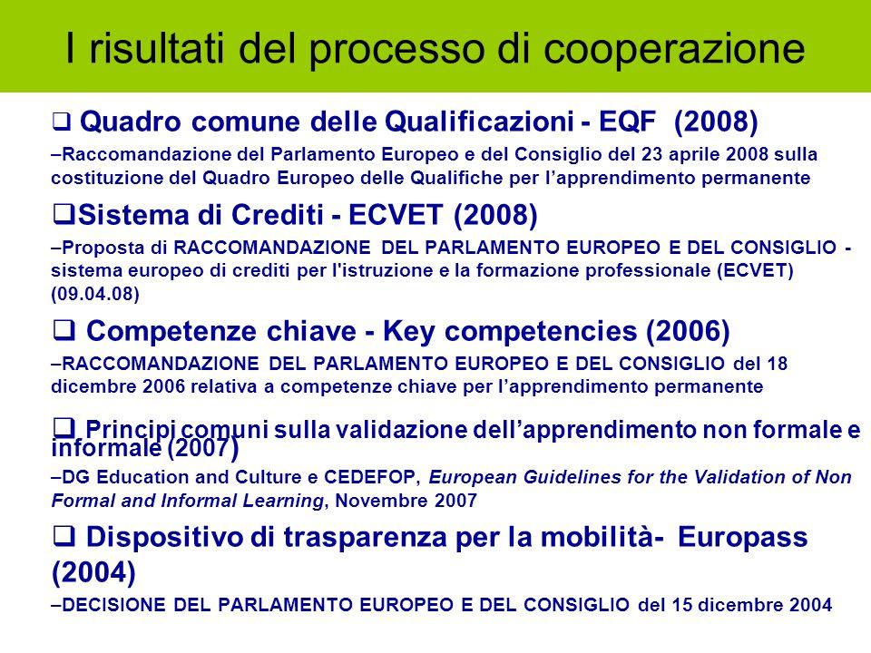 I risultati del processo di cooperazione Quadro comune delle Qualificazioni - EQF (2008) –Raccomandazione del Parlamento Europeo e del Consiglio del 2