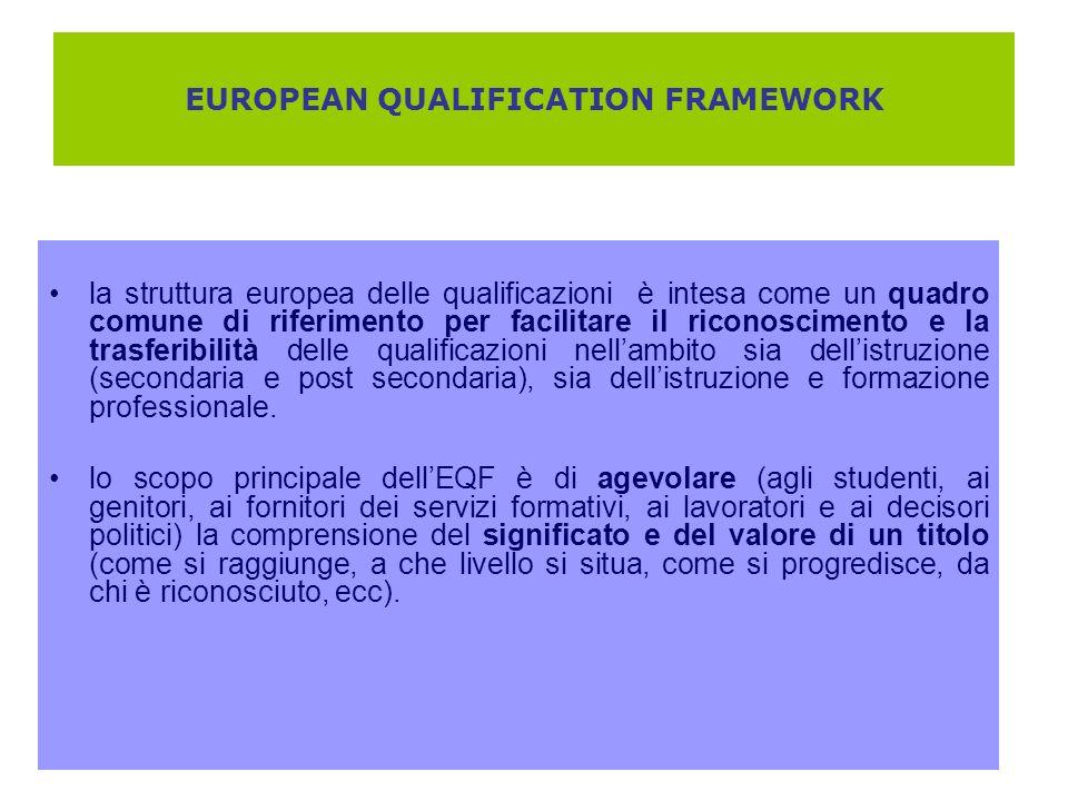 EUROPEAN QUALIFICATION FRAMEWORK la struttura europea delle qualificazioni è intesa come un quadro comune di riferimento per facilitare il riconoscime