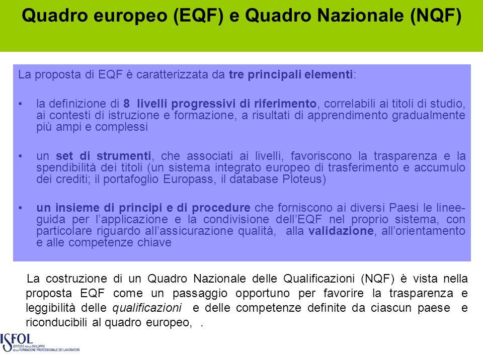 Quadro europeo (EQF) e Quadro Nazionale (NQF) La proposta di EQF è caratterizzata da tre principali elementi: la definizione di 8 livelli progressivi di riferimento, correlabili ai titoli di studio, ai contesti di istruzione e formazione, a risultati di apprendimento gradualmente più ampi e complessi un set di strumenti, che associati ai livelli, favoriscono la trasparenza e la spendibilità dei titoli (un sistema integrato europeo di trasferimento e accumulo dei crediti; il portafoglio Europass, il database Ploteus) un insieme di principi e di procedure che forniscono ai diversi Paesi le linee- guida per lapplicazione e la condivisione dellEQF nel proprio sistema, con particolare riguardo allassicurazione qualità, alla validazione, allorientamento e alle competenze chiave La costruzione di un Quadro Nazionale delle Qualificazioni (NQF) è vista nella proposta EQF come un passaggio opportuno per favorire la trasparenza e leggibilità delle qualificazioni e delle competenze definite da ciascun paese e riconducibili al quadro europeo,.