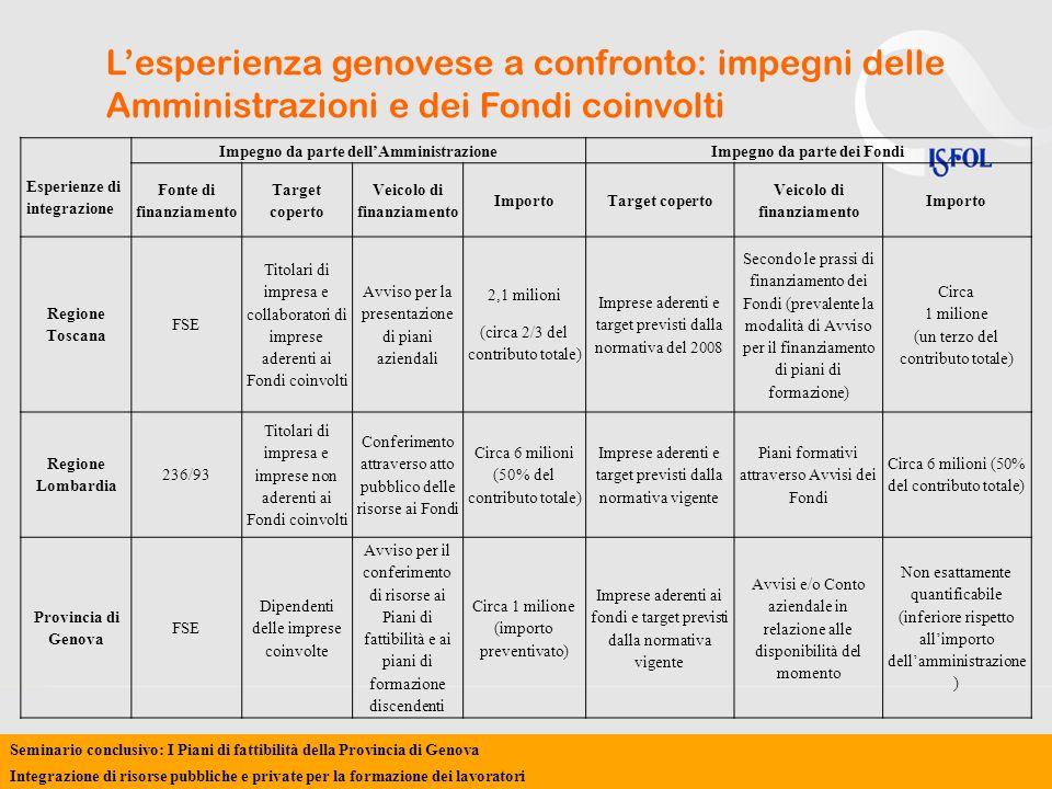 Lesperienza genovese a confronto: impegni delle Amministrazioni e dei Fondi coinvolti Esperienze di integrazione Impegno da parte dellAmministrazioneImpegno da parte dei Fondi Fonte di finanziamento Target coperto Veicolo di finanziamento ImportoTarget coperto Veicolo di finanziamento Importo Regione Toscana FSE Titolari di impresa e collaboratori di imprese aderenti ai Fondi coinvolti Avviso per la presentazione di piani aziendali 2,1 milioni (circa 2/3 del contributo totale) Imprese aderenti e target previsti dalla normativa del 2008 Secondo le prassi di finanziamento dei Fondi (prevalente la modalità di Avviso per il finanziamento di piani di formazione) Circa 1 milione (un terzo del contributo totale) Regione Lombardia 236/93 Titolari di impresa e imprese non aderenti ai Fondi coinvolti Conferimento attraverso atto pubblico delle risorse ai Fondi Circa 6 milioni (50% del contributo totale) Imprese aderenti e target previsti dalla normativa vigente Piani formativi attraverso Avvisi dei Fondi Circa 6 milioni (50% del contributo totale) Provincia di Genova FSE Dipendenti delle imprese coinvolte Avviso per il conferimento di risorse ai Piani di fattibilità e ai piani di formazione discendenti Circa 1 milione (importo preventivato) Imprese aderenti ai fondi e target previsti dalla normativa vigente Avvisi e/o Conto aziendale in relazione alle disponibilità del momento Non esattamente quantificabile (inferiore rispetto allimporto dellamministrazione ) Seminario conclusivo: I Piani di fattibilità della Provincia di Genova Integrazione di risorse pubbliche e private per la formazione dei lavoratori