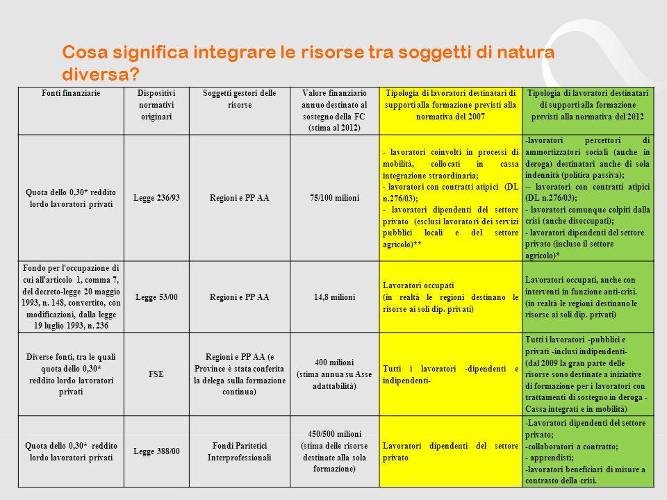 Levoluzione nella tipologia di Accordi Stipula di accordi quadro tra regioni e Parti sociali (fase 2007-2008)– Questa fase, originata dallAccordo Tripartito del 2007.
