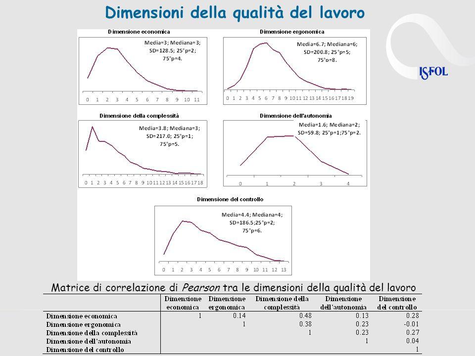 Dimensioni della qualità del lavoro Matrice di correlazione di Pearson tra le dimensioni della qualità del lavoro