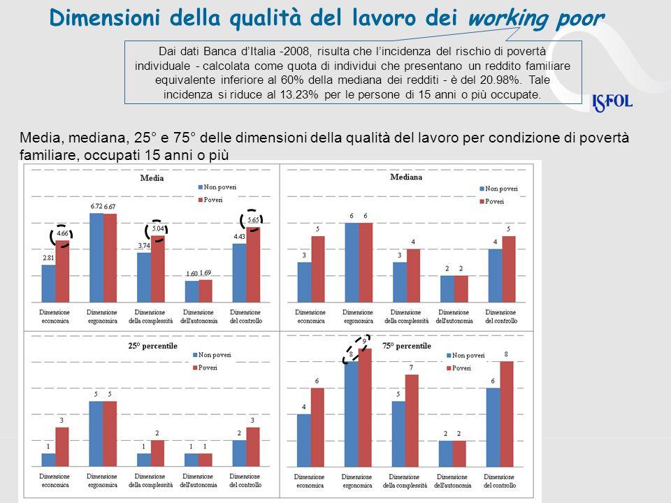 Dimensioni della qualità del lavoro dei working poor Dai dati Banca dItalia -2008, risulta che lincidenza del rischio di povertà individuale - calcolata come quota di individui che presentano un reddito familiare equivalente inferiore al 60% della mediana dei redditi - è del 20.98%.