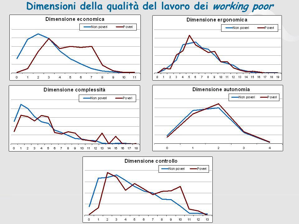 Dimensioni della qualità del lavoro dei working poor