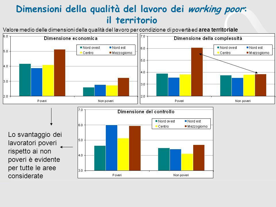 Dimensioni della qualità del lavoro dei working poor: il territorio Lo svantaggio dei lavoratori poveri rispetto ai non poveri è evidente per tutte le aree considerate Valore medio delle dimensioni della qualità del lavoro per condizione di povertà ed area territoriale