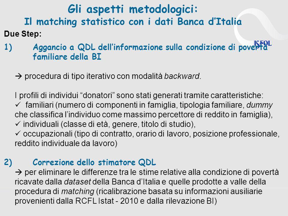 Gli aspetti metodologici: Il matching statistico con i dati Banca dItalia Due Step: 1)Aggancio a QDL dellinformazione sulla condizione di povertà familiare della BI procedura di tipo iterativo con modalità backward.
