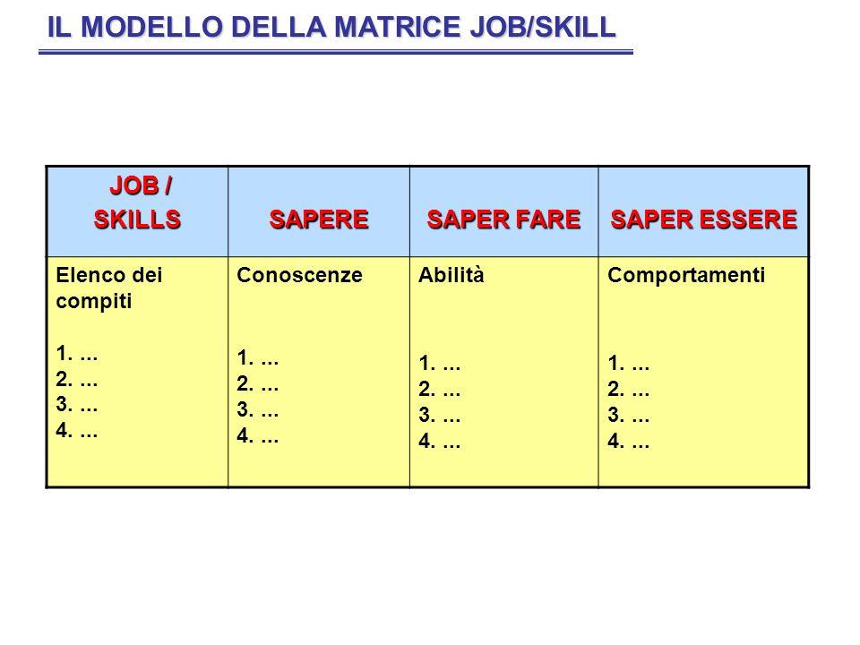 IL MODELLO DELLA MATRICE JOB/SKILL JOB / JOB /SKILLSSAPERE SAPER FARE SAPER ESSERE Elenco dei compiti 1.... 2.... 3.... 4.... Conoscenze 1.... 2.... 3