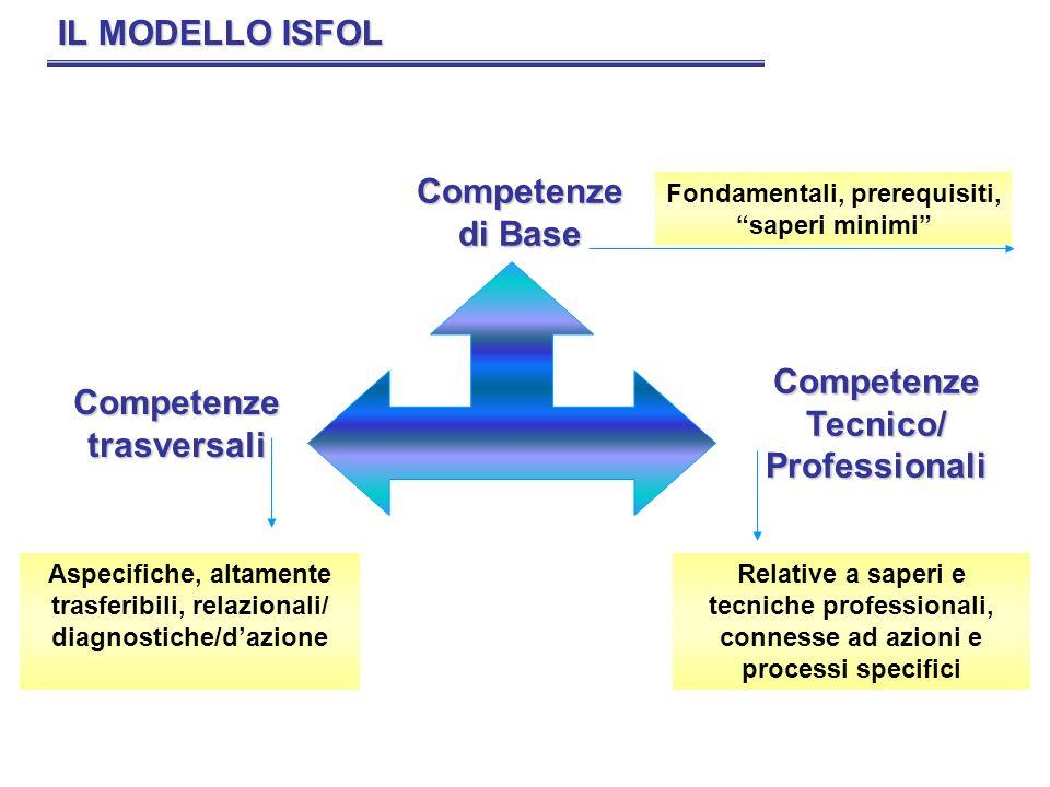 IL MODELLO ISFOL Competenze di Base Competenze Tecnico/ Professionali Competenze trasversali Fondamentali, prerequisiti, saperi minimi Aspecifiche, al