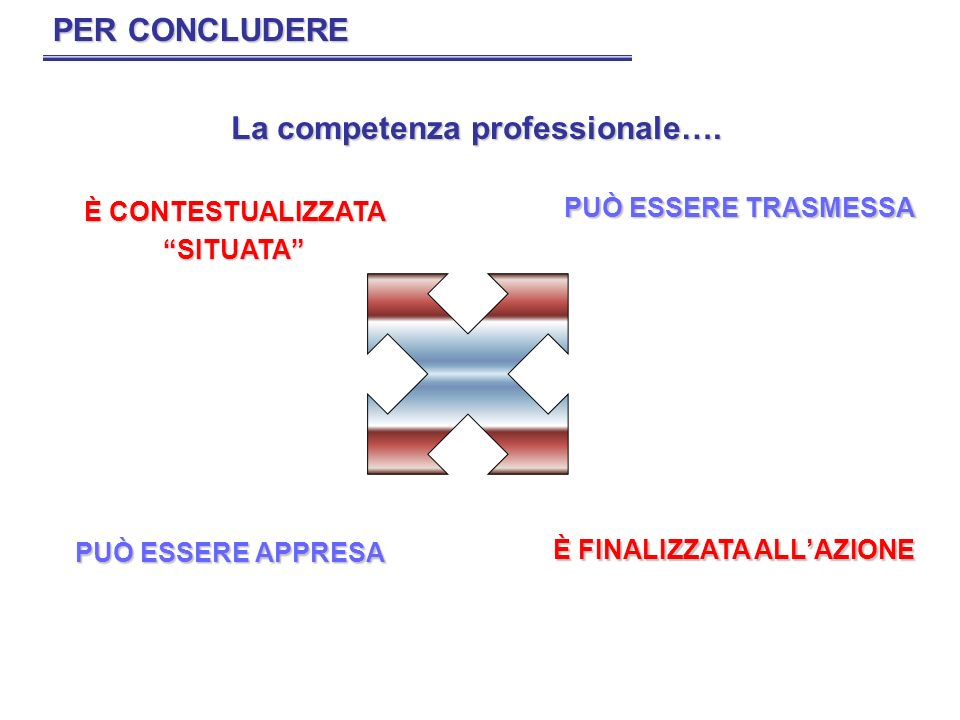 PER CONCLUDERE È CONTESTUALIZZATA SITUATA PUÒ ESSERE TRASMESSA È FINALIZZATA ALLAZIONE PUÒ ESSERE APPRESA La competenza professionale….