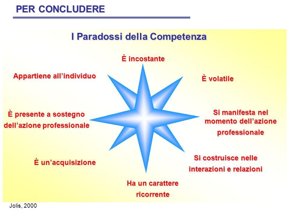 I Paradossi della Competenza PER CONCLUDERE Appartiene allindividuo È incostante È volatile Si manifesta nel momento dellazione professionale Si costr