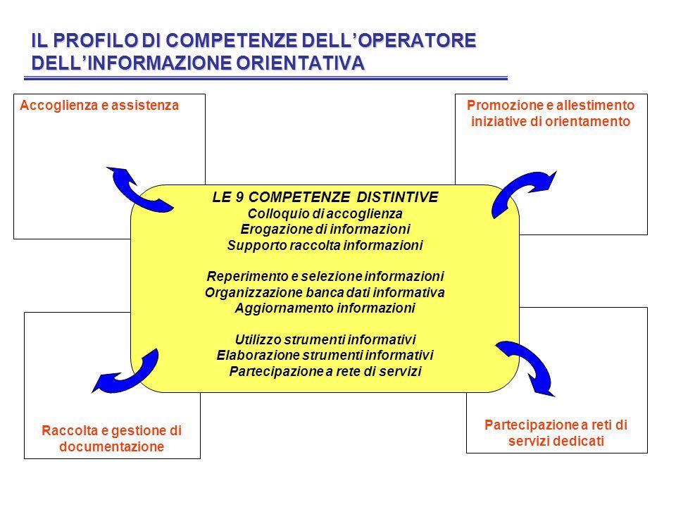 IL PROFILO DI COMPETENZE DELLOPERATORE DELLINFORMAZIONE ORIENTATIVA Accoglienza e assistenzaPromozione e allestimento iniziative di orientamento Racco